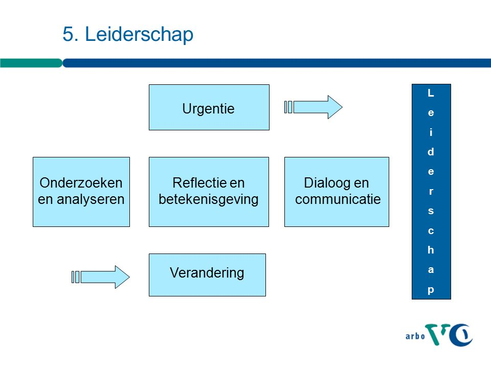 Verandering Onderzoeken en analyseren Urgentie Reflectie en betekenisgeving Dialoog en communicatie LeiderschapLeiderschap 5.