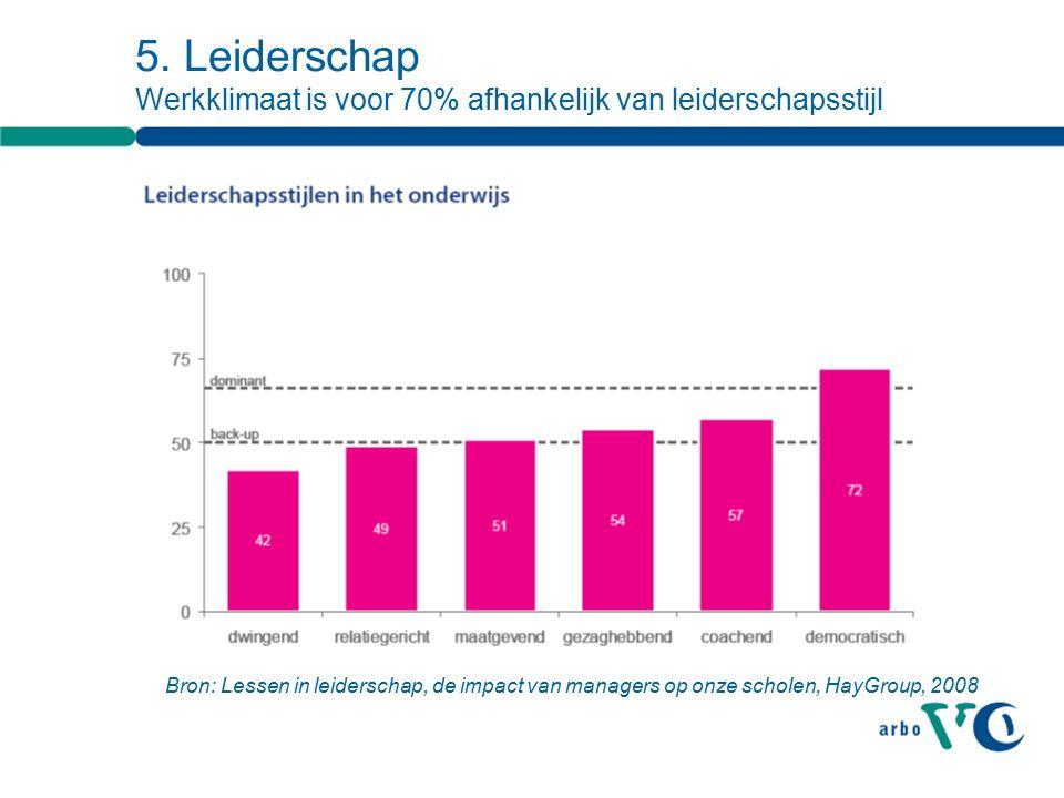 5. Leiderschap Werkklimaat is voor 70% afhankelijk van leiderschapsstijl Bron: Lessen in leiderschap, de impact van managers op onze scholen, HayGroup
