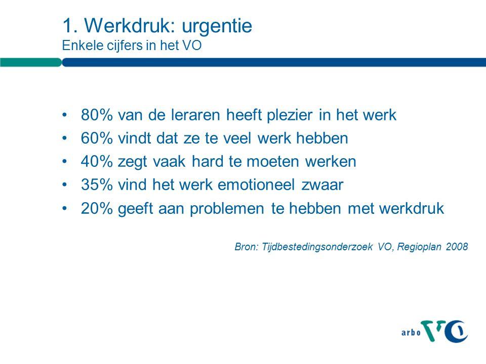 1. Werkdruk: urgentie Enkele cijfers in het VO 80% van de leraren heeft plezier in het werk 60% vindt dat ze te veel werk hebben 40% zegt vaak hard te