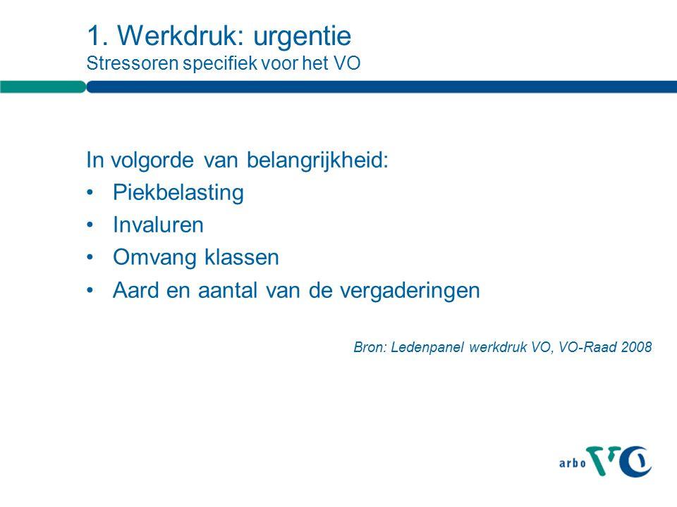 1. Werkdruk: urgentie Stressoren specifiek voor het VO In volgorde van belangrijkheid: Piekbelasting Invaluren Omvang klassen Aard en aantal van de ve