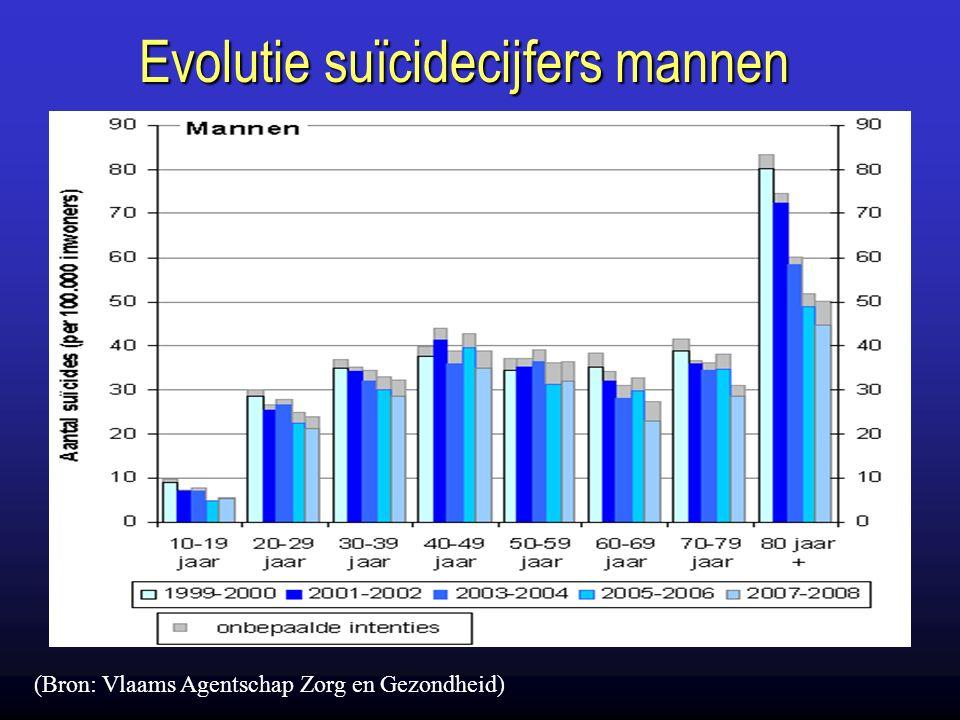 Evolutie suïcidecijfers mannen (Bron: Vlaams Agentschap Zorg en Gezondheid)