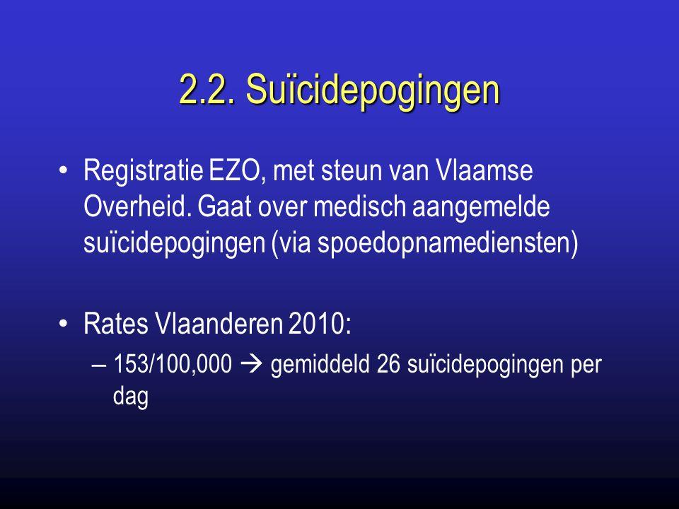 2.2. Suïcidepogingen Registratie EZO, met steun van Vlaamse Overheid.