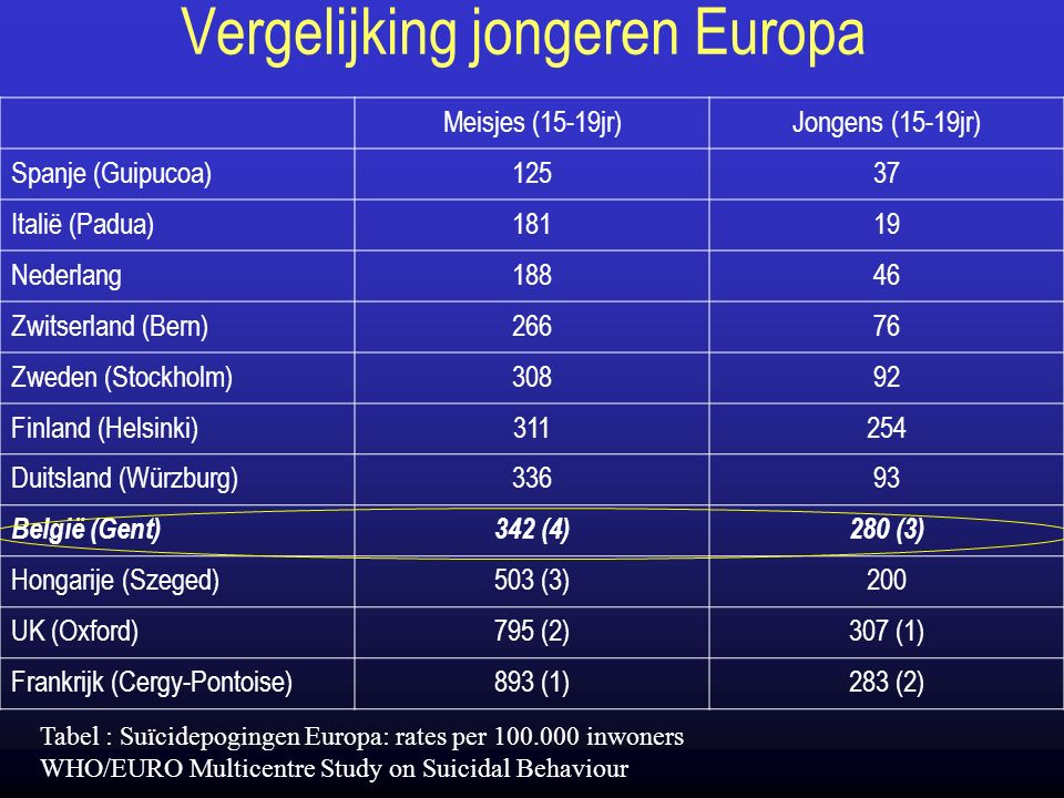 Vergelijking jongeren Europa Meisjes (15-19jr)Jongens (15-19jr) Spanje (Guipucoa)12537 Italië (Padua)18119 Nederlang18846 Zwitserland (Bern)26676 Zweden (Stockholm)30892 Finland (Helsinki)311254 Duitsland (Würzburg)33693 België (Gent)342 (4)280 (3) Hongarije (Szeged)503 (3)200 UK (Oxford)795 (2)307 (1) Frankrijk (Cergy-Pontoise)893 (1)283 (2) Tabel : Suïcidepogingen Europa: rates per 100.000 inwoners WHO/EURO Multicentre Study on Suicidal Behaviour