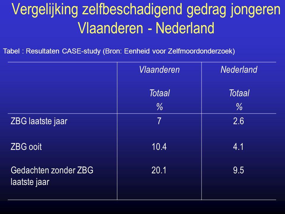 Vergelijking zelfbeschadigend gedrag jongeren Vlaanderen - Nederland VlaanderenNederland Totaal % Totaal % ZBG laatste jaar72.6 ZBG ooit10.44.1 Gedachten zonder ZBG laatste jaar 20.19.5 Tabel : Resultaten CASE-study (Bron: Eenheid voor Zelfmoordonderzoek)