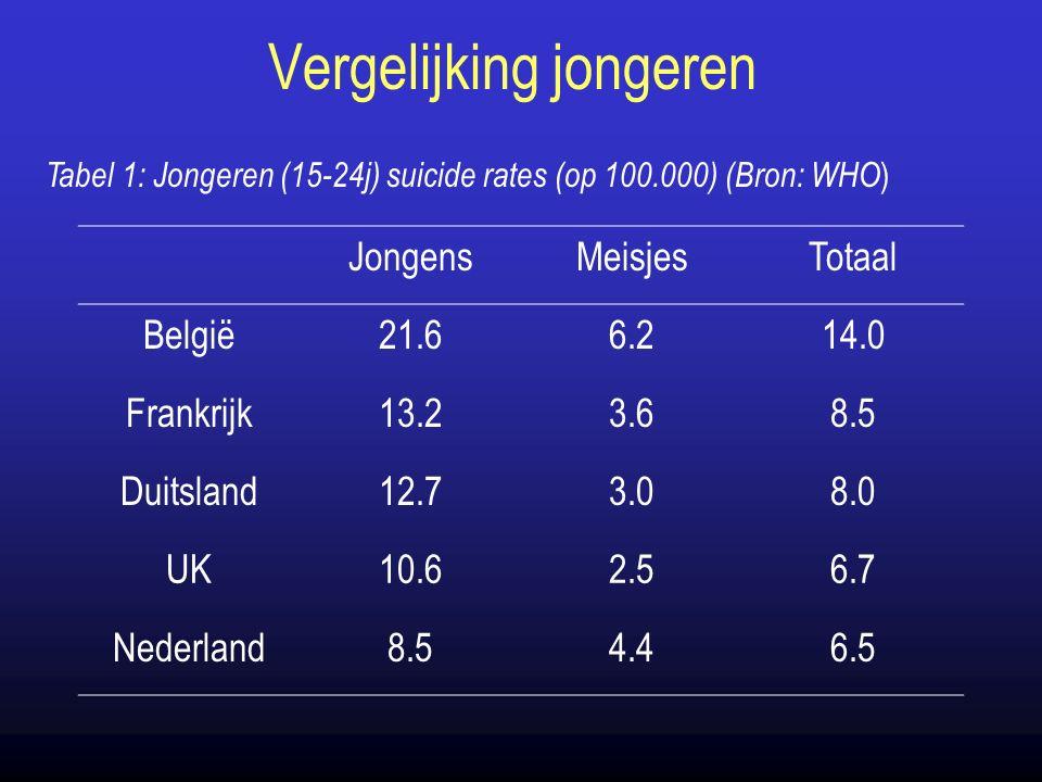 Vergelijking jongeren JongensMeisjesTotaal België21.66.214.0 Frankrijk13.23.68.5 Duitsland12.73.08.0 UK10.62.56.7 Nederland8.54.46.5 Tabel 1: Jongeren (15-24j) suicide rates (op 100.000) (Bron: WHO )