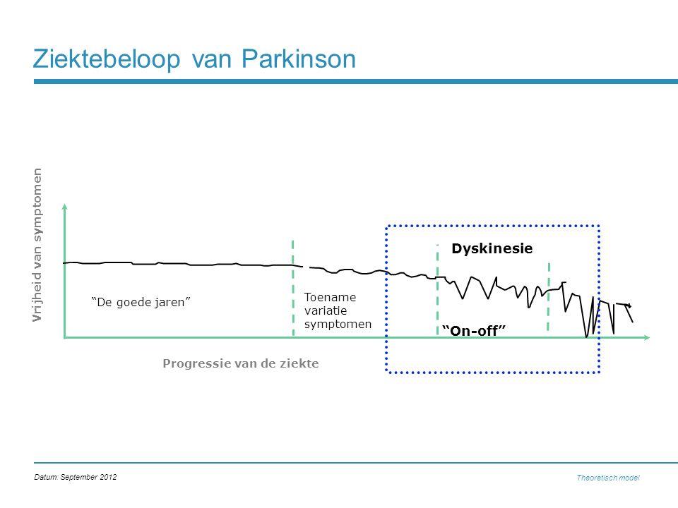 """Ziektebeloop van Parkinson Theoretisch model """"De goede jaren"""" """"On-off"""" Dyskinesie Progressie van de ziekte Vrijheid van symptomen Toename variatie sym"""