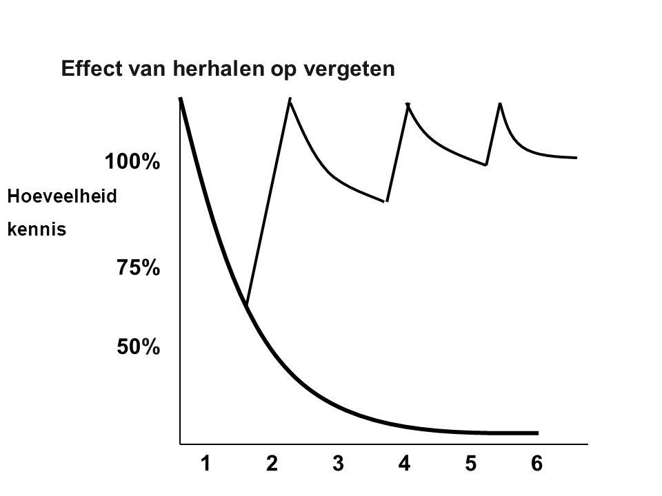 Effect van herhalen op vergeten 123456123456 100% Hoeveelheid kennis 75% 50%