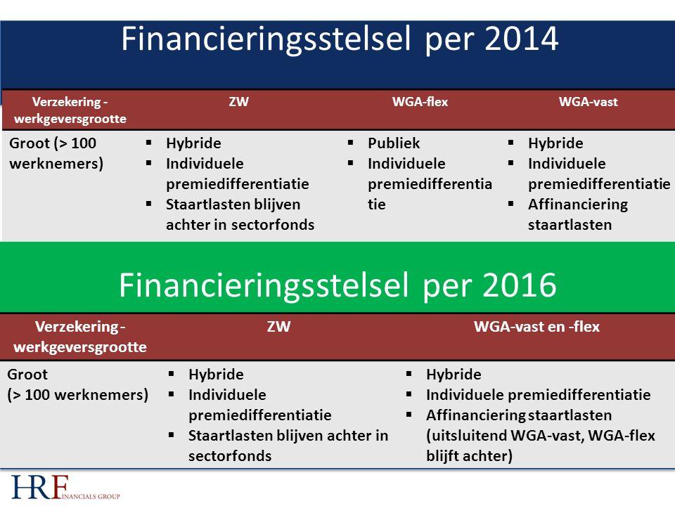 FINANCIERINGSSTELSEL PER 2014 Verzekering - werkgeversgrootte ZWWGA-flexWGA-vast Groot (> 100 werknemers)  Hybride  Individuele premiedifferentiatie  Staartlasten blijven achter in sectorfonds  Publiek  Individuele premiedifferentia tie  Hybride  Individuele premiedifferentiatie  Affinanciering staartlasten Financieringsstelsel per 2014 Financieringsstelsel per 2016 Verzekering - werkgeversgrootte ZWWGA-vast en -flex Groot (> 100 werknemers)  Hybride  Individuele premiedifferentiatie  Staartlasten blijven achter in sectorfonds  Hybride  Individuele premiedifferentiatie  Affinanciering staartlasten (uitsluitend WGA-vast, WGA-flex blijft achter)