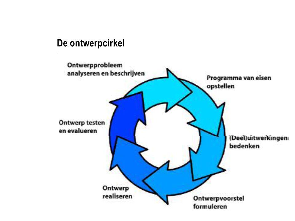 De ontwerpcirkel