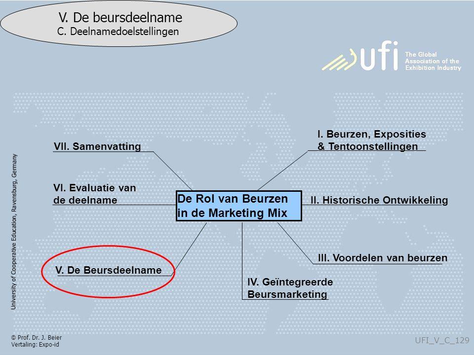 University of Cooperative Education, Ravensburg, Germany UFI_V_C_129 V. De beursdeelname C. Deelnamedoelstellingen © Prof. Dr. J. Beier Vertaling: Exp