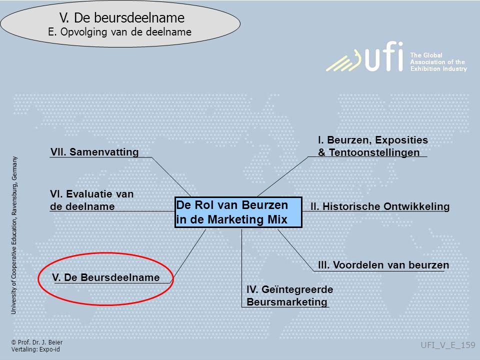 University of Cooperative Education, Ravensburg, Germany UFI_V_E_159 V. De beursdeelname E. Opvolging van de deelname © Prof. Dr. J. Beier Vertaling: