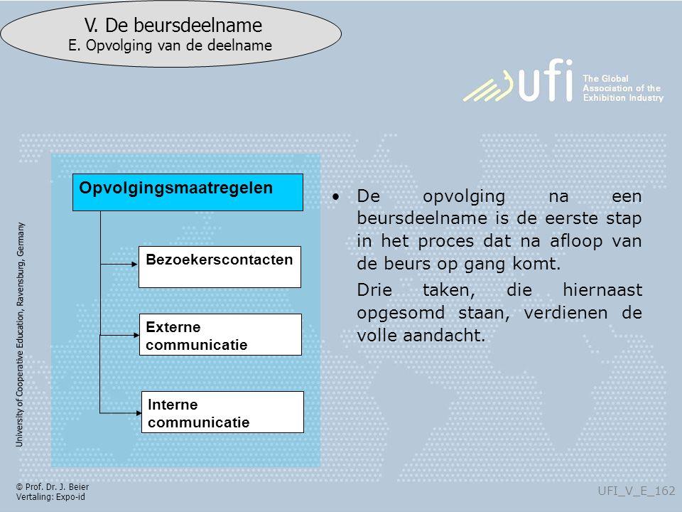 University of Cooperative Education, Ravensburg, Germany UFI_V_E_162 V. De beursdeelname E. Opvolging van de deelname © Prof. Dr. J. Beier Vertaling: