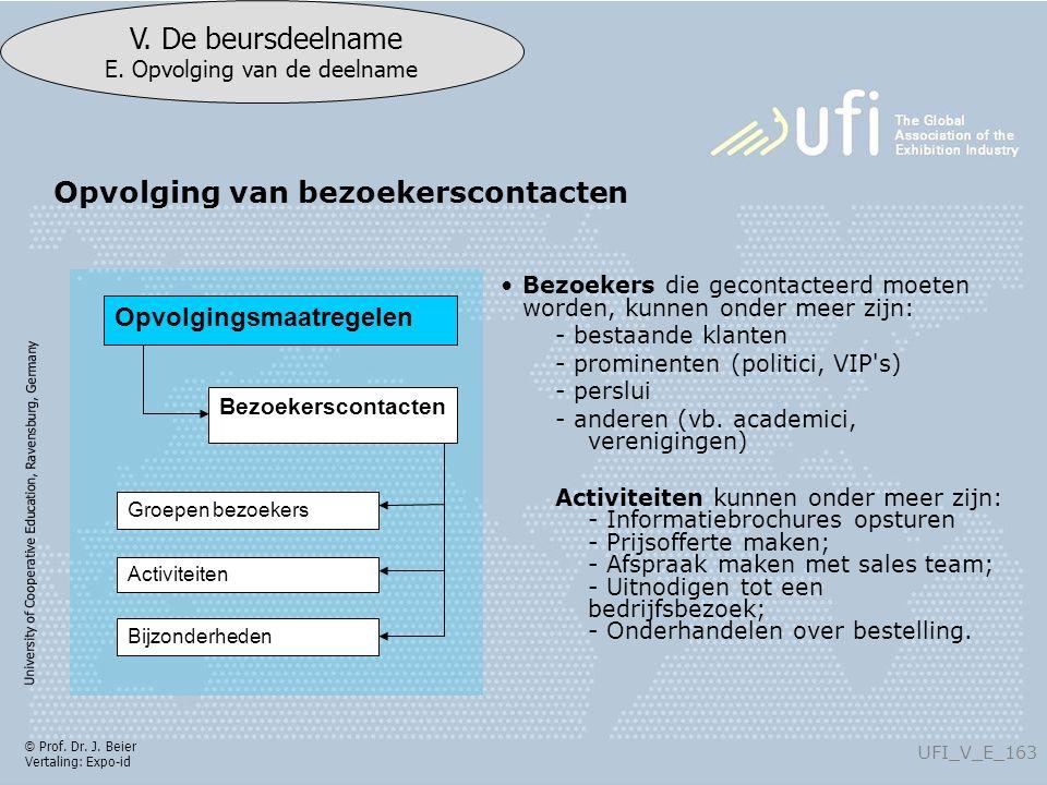 University of Cooperative Education, Ravensburg, Germany UFI_V_E_163 V. De beursdeelname E. Opvolging van de deelname © Prof. Dr. J. Beier Vertaling: