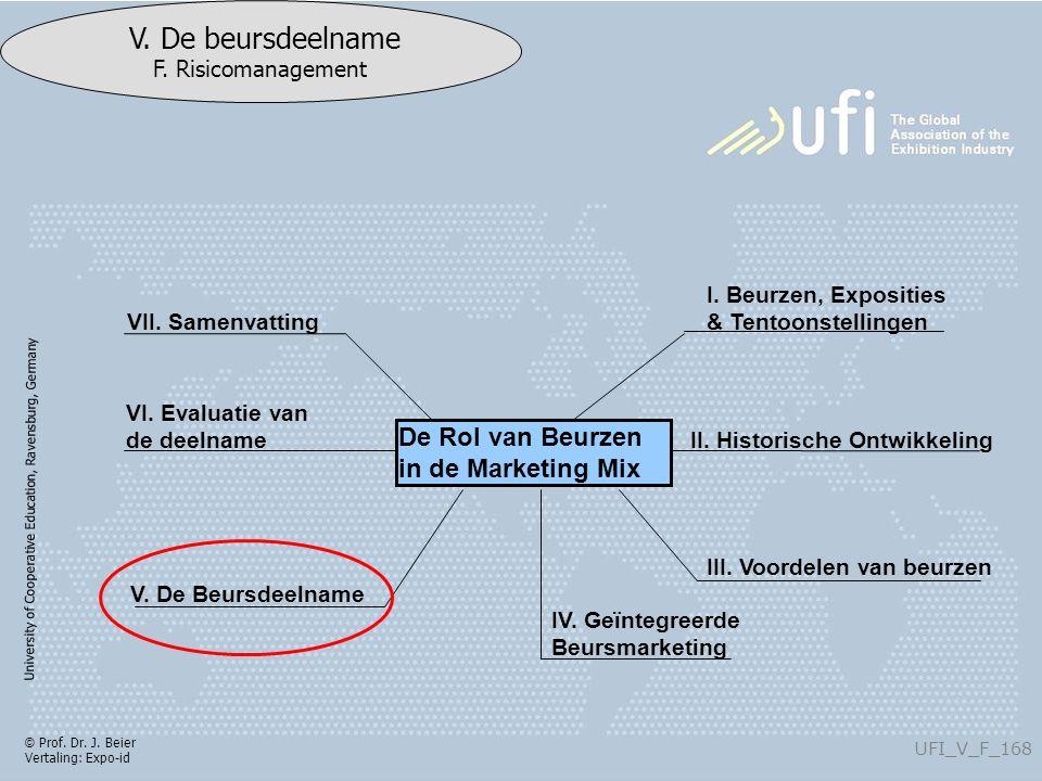 University of Cooperative Education, Ravensburg, Germany UFI_V_F_168 V. De beursdeelname F. Risicomanagement © Prof. Dr. J. Beier Vertaling: Expo-id V