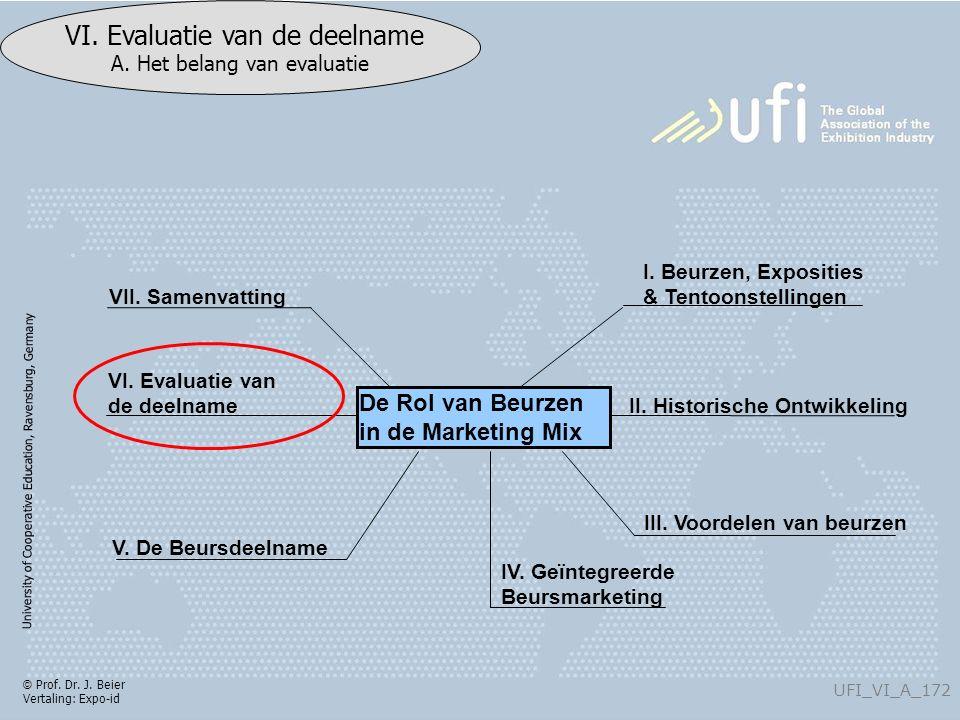 University of Cooperative Education, Ravensburg, Germany UFI_VI_A_172 VI. Evaluatie van de deelname A. Het belang van evaluatie © Prof. Dr. J. Beier V