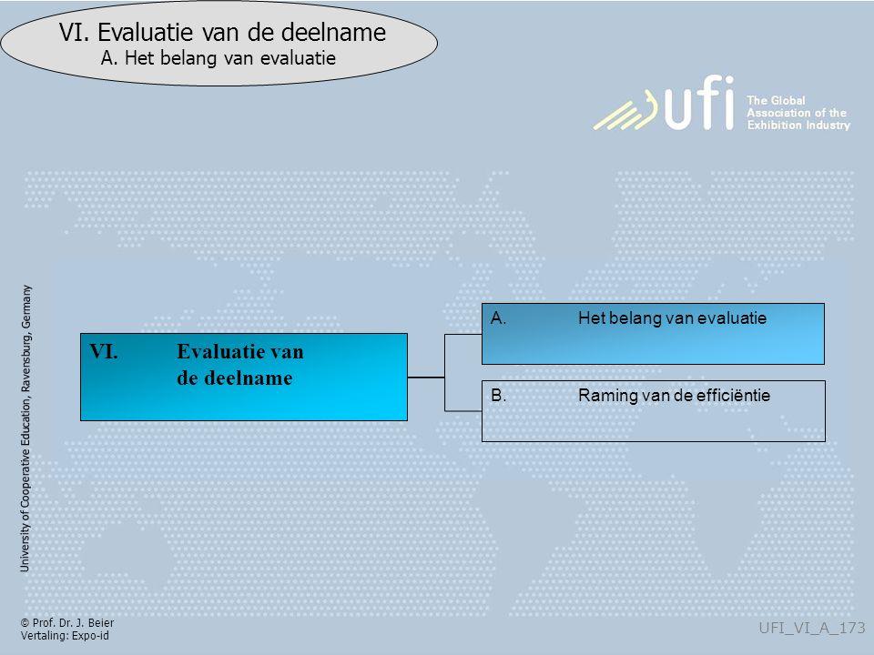 University of Cooperative Education, Ravensburg, Germany UFI_VI_A_173 VI. Evaluatie van de deelname A. Het belang van evaluatie © Prof. Dr. J. Beier V