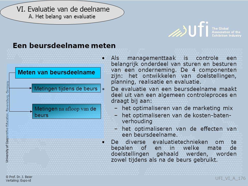 University of Cooperative Education, Ravensburg, Germany UFI_VI_A_176 VI. Evaluatie van de deelname A. Het belang van evaluatie © Prof. Dr. J. Beier V