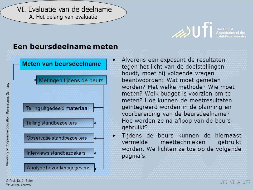 University of Cooperative Education, Ravensburg, Germany UFI_VI_A_177 VI. Evaluatie van de deelname A. Het belang van evaluatie © Prof. Dr. J. Beier V