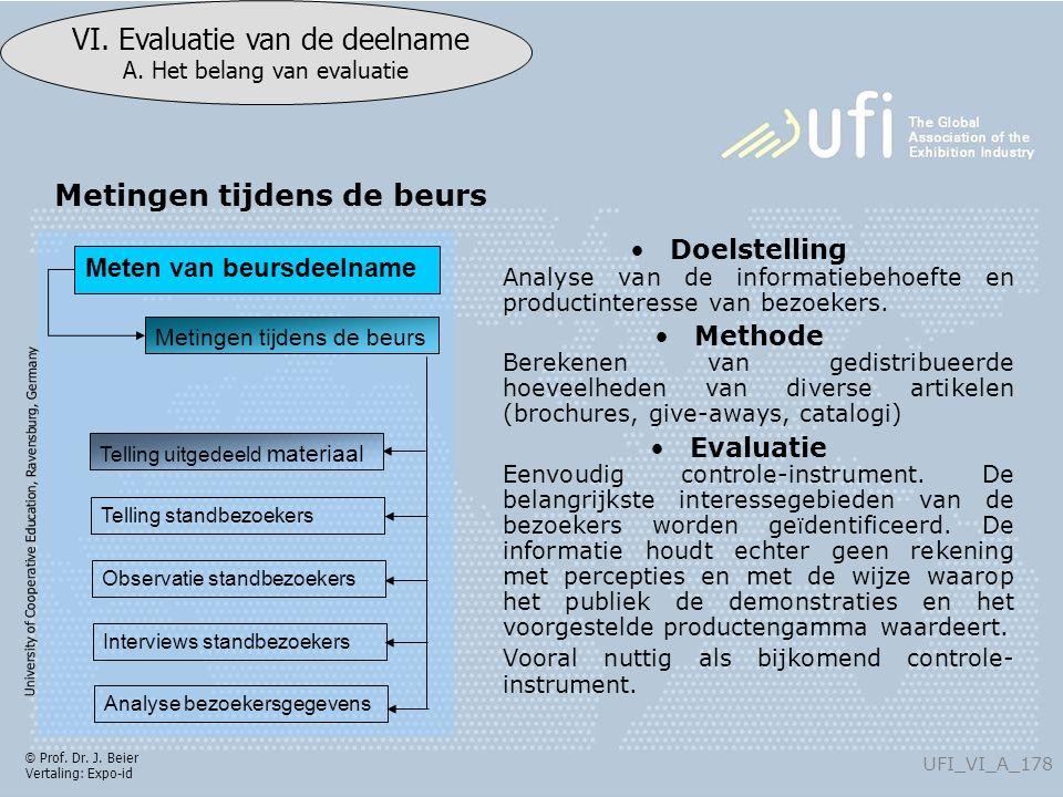 University of Cooperative Education, Ravensburg, Germany UFI_VI_A_178 VI. Evaluatie van de deelname A. Het belang van evaluatie © Prof. Dr. J. Beier V