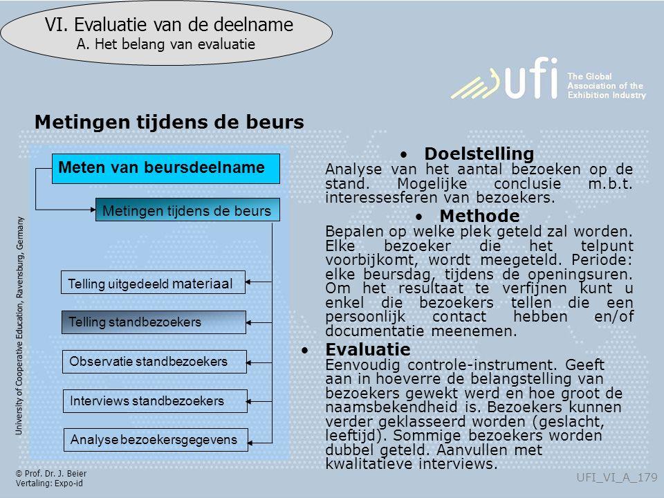 University of Cooperative Education, Ravensburg, Germany UFI_VI_A_179 VI. Evaluatie van de deelname A. Het belang van evaluatie © Prof. Dr. J. Beier V