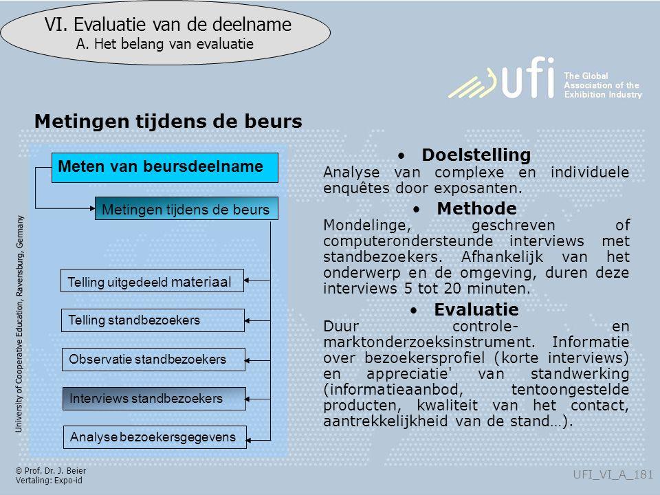 University of Cooperative Education, Ravensburg, Germany UFI_VI_A_181 VI. Evaluatie van de deelname A. Het belang van evaluatie © Prof. Dr. J. Beier V