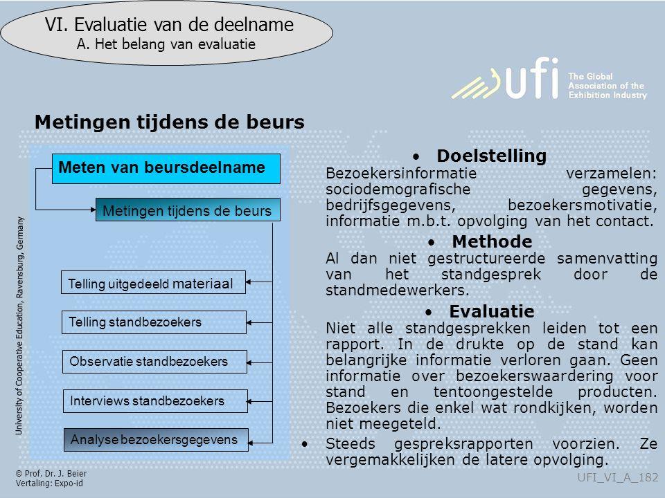 University of Cooperative Education, Ravensburg, Germany UFI_VI_A_182 VI. Evaluatie van de deelname A. Het belang van evaluatie © Prof. Dr. J. Beier V