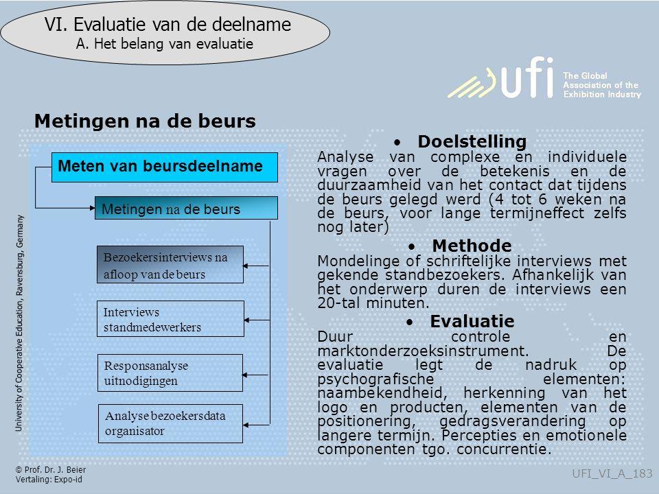 University of Cooperative Education, Ravensburg, Germany UFI_VI_A_183 VI. Evaluatie van de deelname A. Het belang van evaluatie © Prof. Dr. J. Beier V