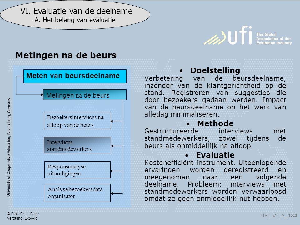 University of Cooperative Education, Ravensburg, Germany UFI_VI_A_184 VI. Evaluatie van de deelname A. Het belang van evaluatie © Prof. Dr. J. Beier V