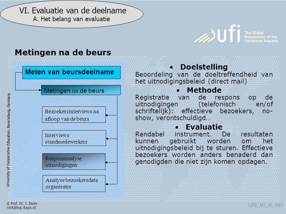 University of Cooperative Education, Ravensburg, Germany UFI_VI_A_185 VI. Evaluatie van de deelname A. Het belang van evaluatie © Prof. Dr. J. Beier V