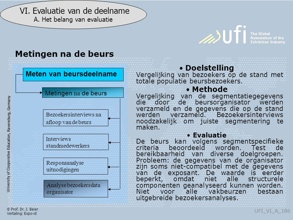 University of Cooperative Education, Ravensburg, Germany UFI_VI_A_186 VI. Evaluatie van de deelname A. Het belang van evaluatie © Prof. Dr. J. Beier V