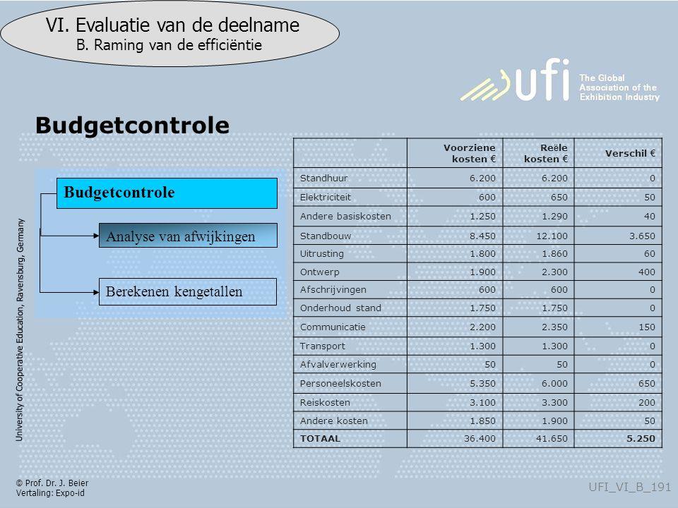 University of Cooperative Education, Ravensburg, Germany UFI_VI_B_191 VI. Evaluatie van de deelname B. Raming van de efficiëntie © Prof. Dr. J. Beier