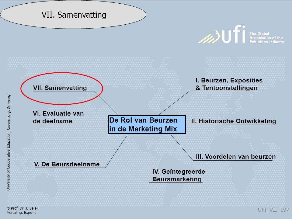University of Cooperative Education, Ravensburg, Germany UFI_VII_197 VII. Samenvatting © Prof. Dr. J. Beier Vertaling: Expo-id VII. Samenvatting VI. E