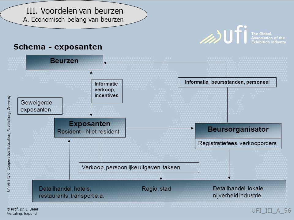 University of Cooperative Education, Ravensburg, Germany UFI_III_A_56 III.