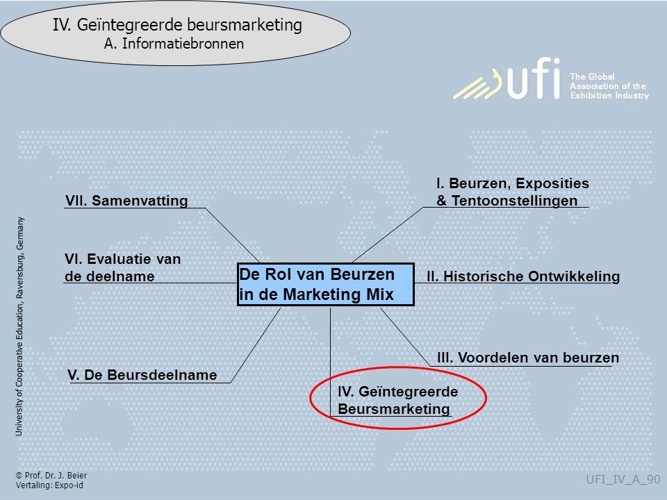 University of Cooperative Education, Ravensburg, Germany UFI_IV_A_90 IV. Geïntegreerde beursmarketing A. Informatiebronnen © Prof. Dr. J. Beier Vertal