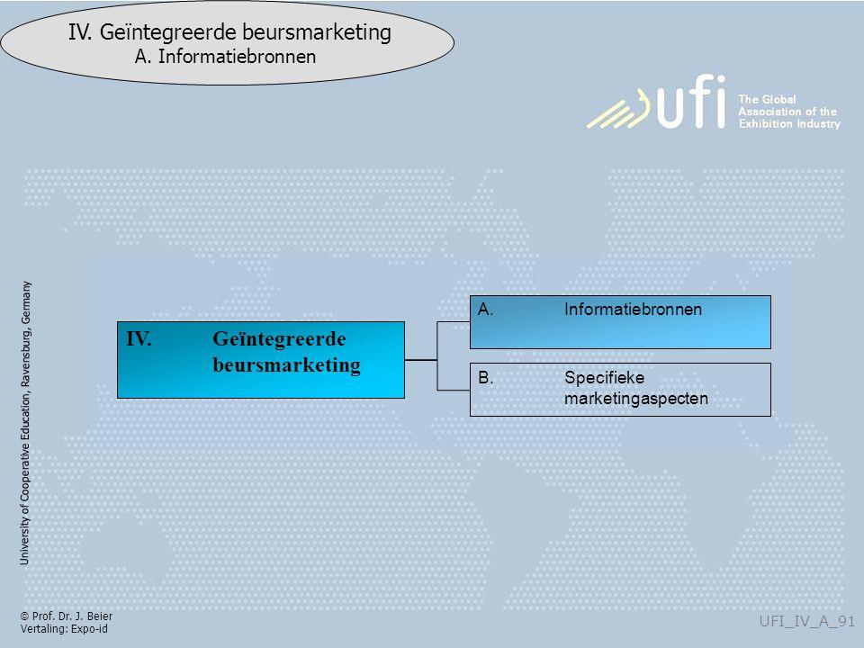 University of Cooperative Education, Ravensburg, Germany UFI_IV_A_91 IV. Geïntegreerde beursmarketing A. Informatiebronnen © Prof. Dr. J. Beier Vertal