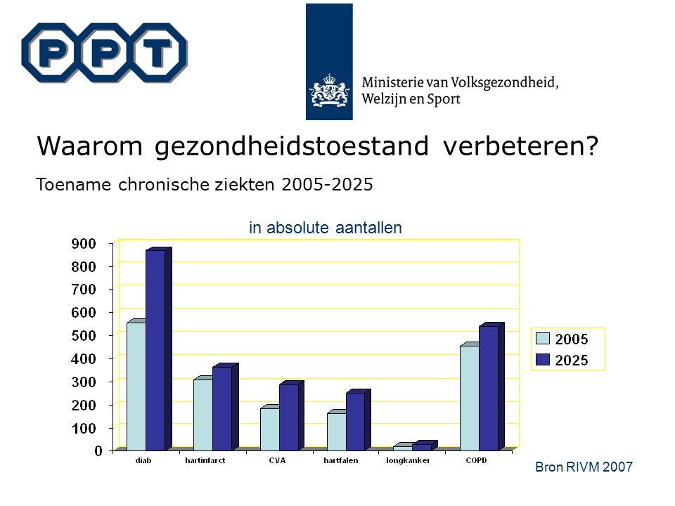 in absolute aantallen Bron RIVM 2007 Waarom gezondheidstoestand verbeteren? Toename chronische ziekten 2005-2025