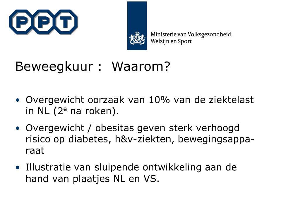 Beweegkuur : Waarom? Overgewicht oorzaak van 10% van de ziektelast in NL (2 e na roken). Overgewicht / obesitas geven sterk verhoogd risico op diabete