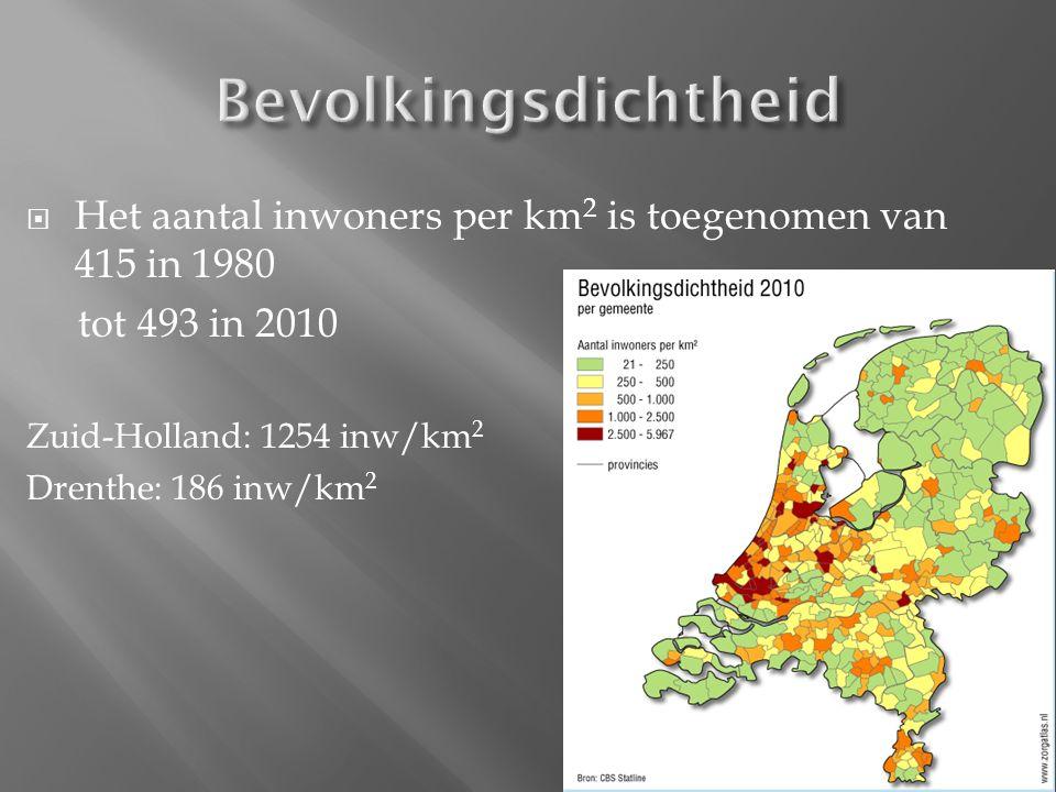  Het aantal inwoners per km 2 is toegenomen van 415 in 1980 tot 493 in 2010 Zuid-Holland: 1254 inw/km 2 Drenthe: 186 inw/km 2