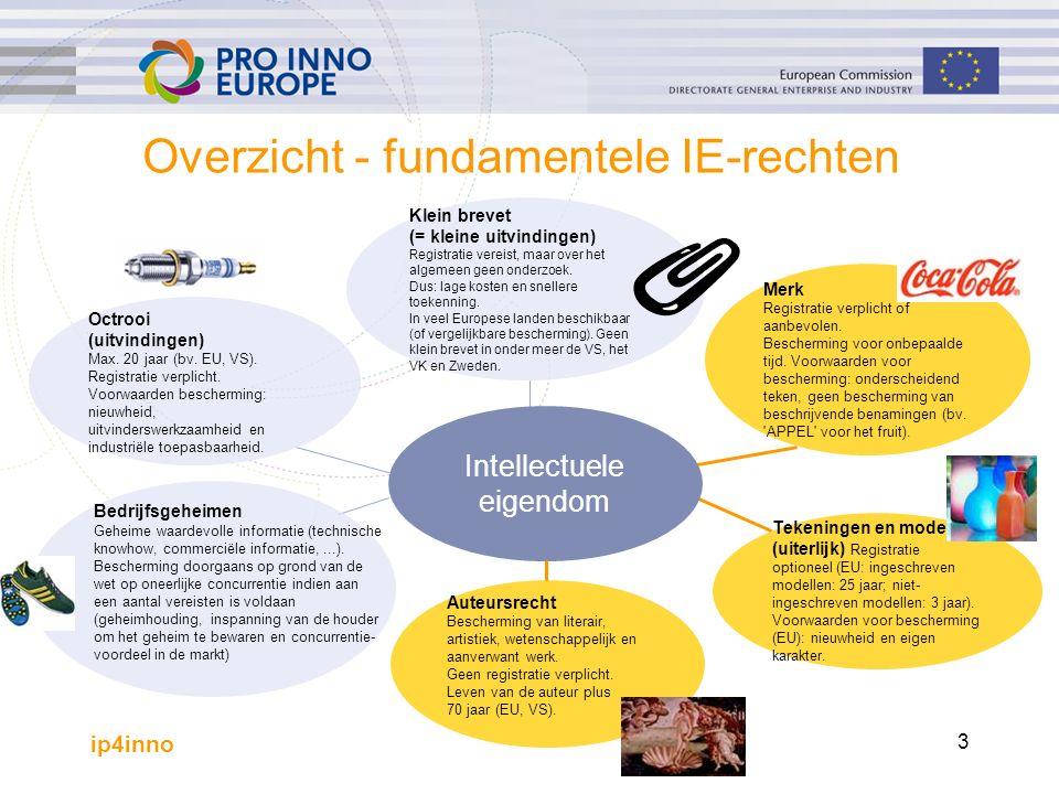 ip4inno 3 Klein brevet (= kleine uitvindingen) Registratie vereist, maar over het algemeen geen onderzoek.