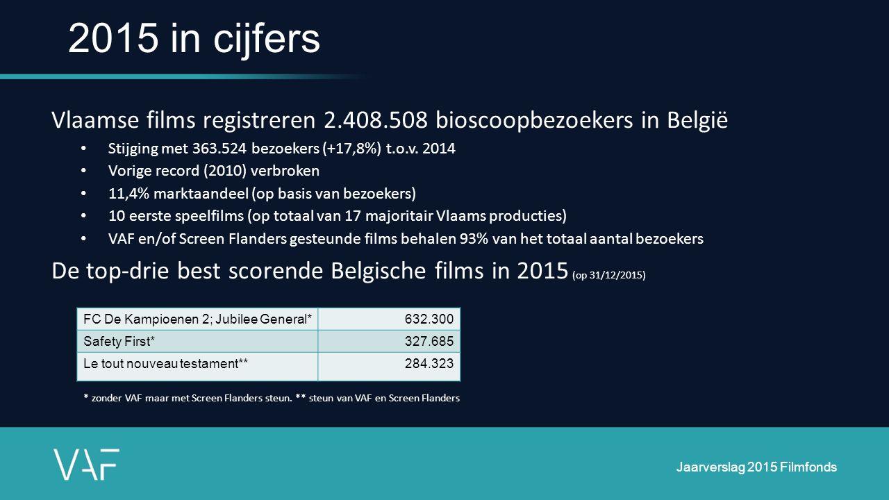 2015 in cijfers Vlaamse films registreren 2.408.508 bioscoopbezoekers in België Stijging met 363.524 bezoekers (+17,8%) t.o.v. 2014 Vorige record (201