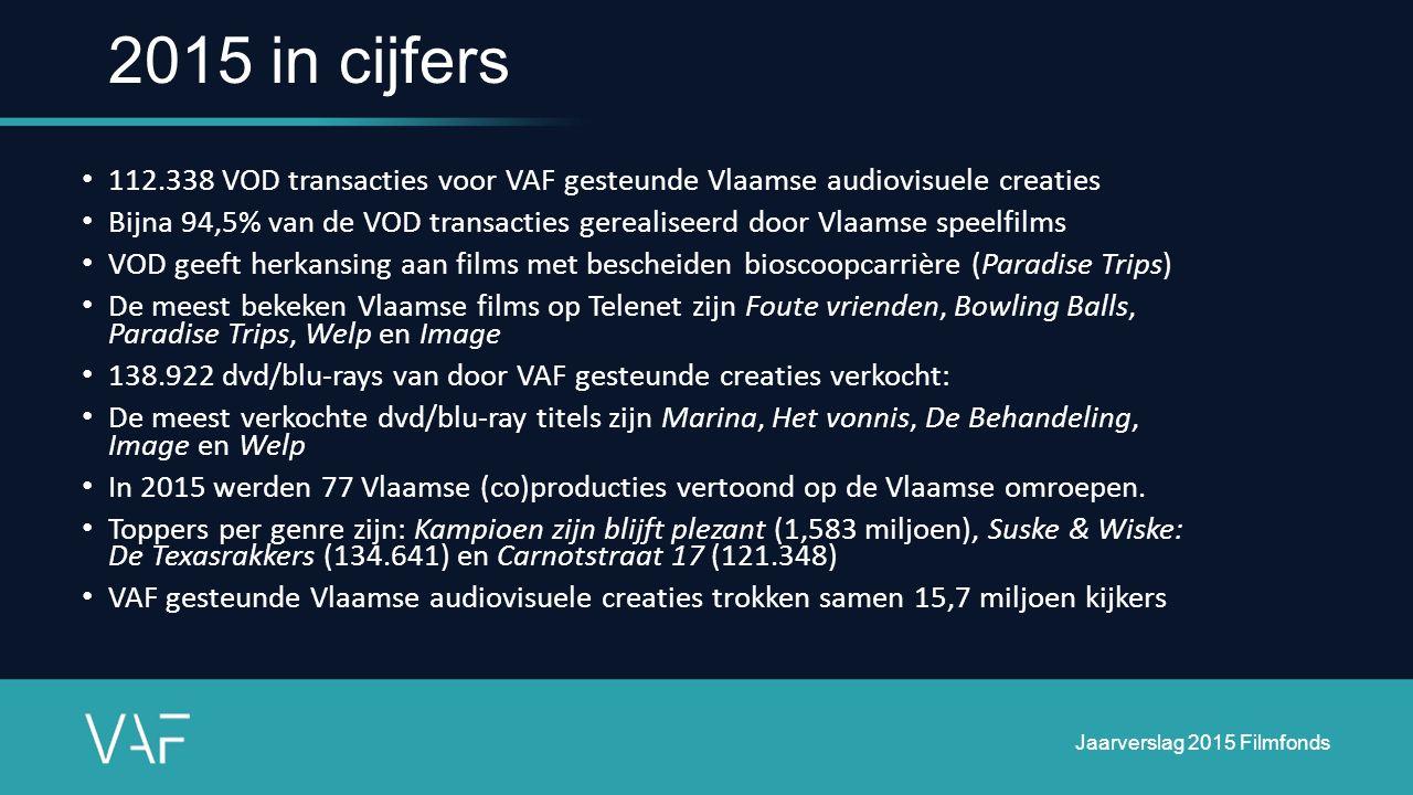 112.338 VOD transacties voor VAF gesteunde Vlaamse audiovisuele creaties Bijna 94,5% van de VOD transacties gerealiseerd door Vlaamse speelfilms VOD g