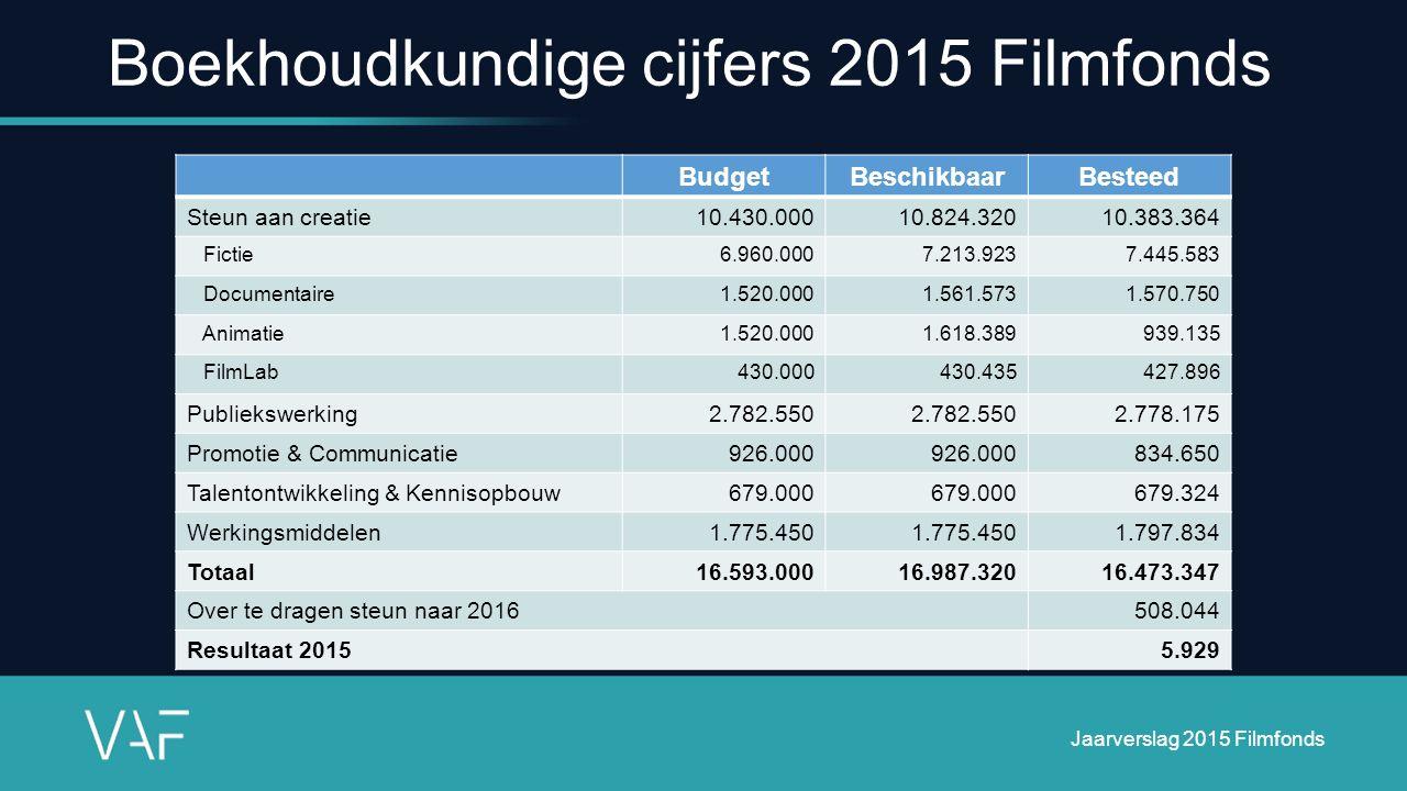 Boekhoudkundige cijfers 2015 Filmfonds BudgetBeschikbaarBesteed Steun aan creatie10.430.00010.824.32010.383.364 Fictie6.960.0007.213.9237.445.583 Docu