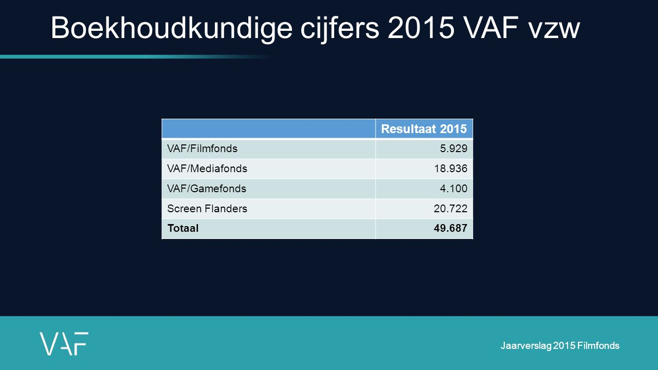 Boekhoudkundige cijfers 2015 VAF vzw Resultaat 2015 VAF/Filmfonds5.929 VAF/Mediafonds18.936 VAF/Gamefonds4.100 Screen Flanders20.722 Totaal49.687 Jaarverslag 2015 Filmfonds