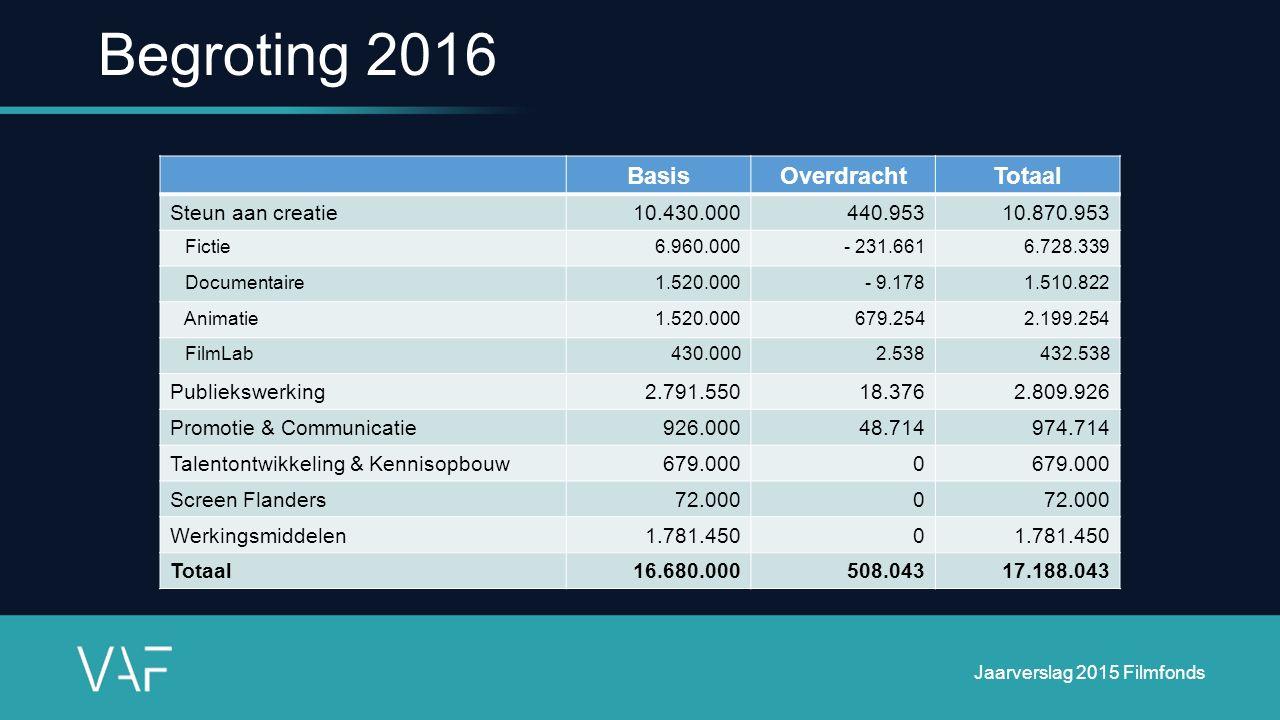 Begroting 2016 BasisOverdrachtTotaal Steun aan creatie10.430.000440.95310.870.953 Fictie6.960.000- 231.6616.728.339 Documentaire1.520.000- 9.1781.510.