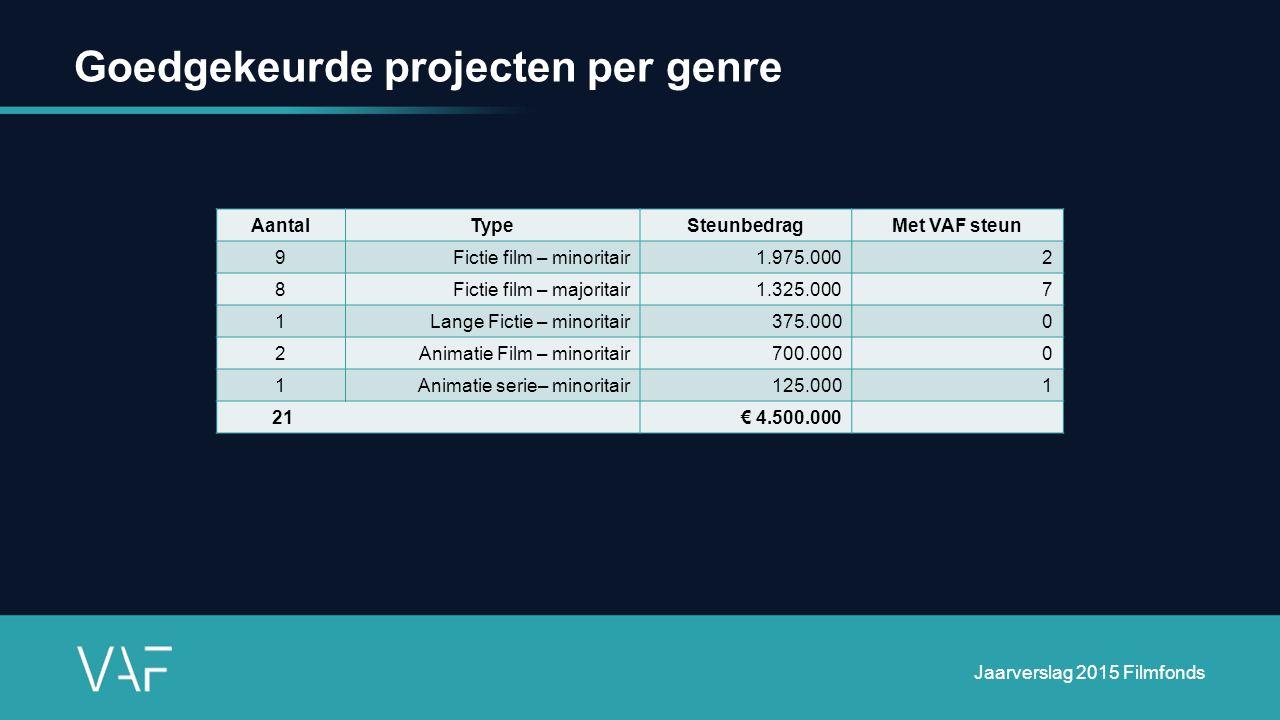 Goedgekeurde projecten per genre AantalTypeSteunbedragMet VAF steun 9Fictie film – minoritair1.975.0002 8Fictie film – majoritair1.325.0007 1Lange Fic