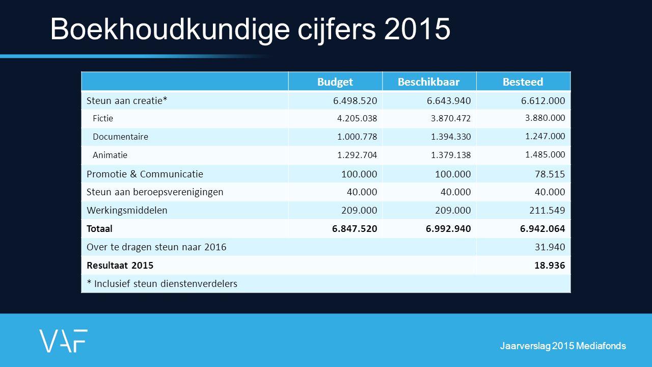Boekhoudkundige cijfers 2015 BudgetBeschikbaarBesteed Steun aan creatie* 6.498.5206.643.9406.612.000 Fictie4.205.0383.870.4723.880.000 Documentaire1.0