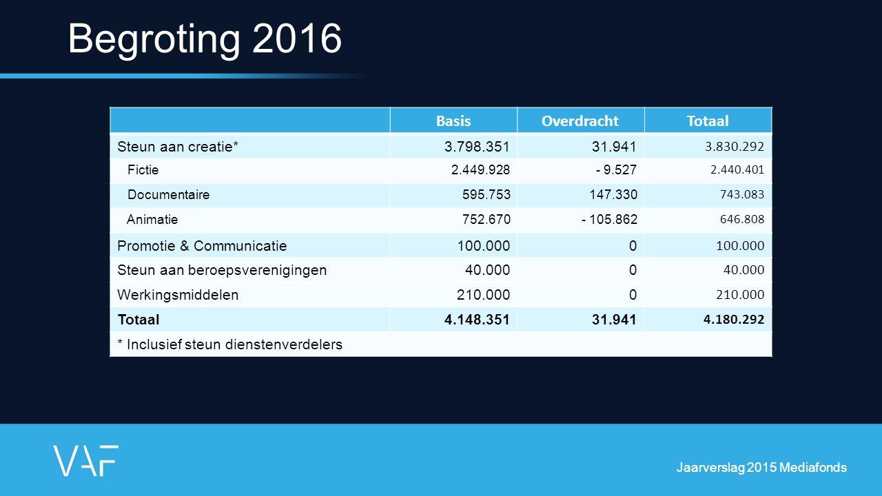Begroting 2016 BasisOverdrachtTotaal Steun aan creatie*3.798.35131.941 3.830.292 Fictie2.449.928- 9.527 2.440.401 Documentaire595.753147.330 743.083 A