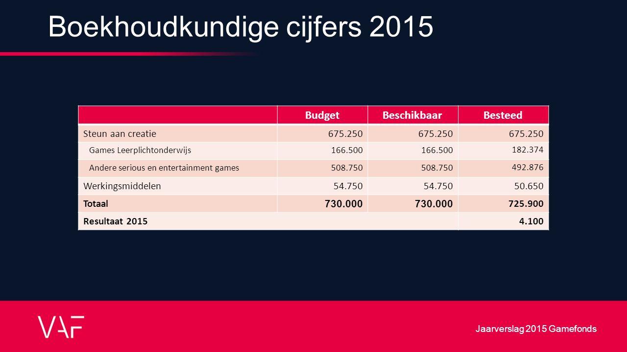 Boekhoudkundige cijfers 2015 BudgetBeschikbaarBesteed Steun aan creatie 675.250 Games Leerplichtonderwijs166.500 182.374 Andere serious en entertainme