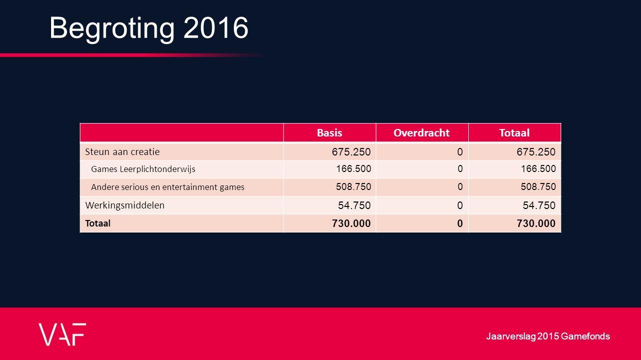 Begroting 2016 BasisOverdrachtTotaal Steun aan creatie675.2500 Games Leerplichtonderwijs 166.5000 Andere serious en entertainment games 508.7500 Werkingsmiddelen54.7500 Totaal730.0000 Jaarverslag 2015 Gamefonds