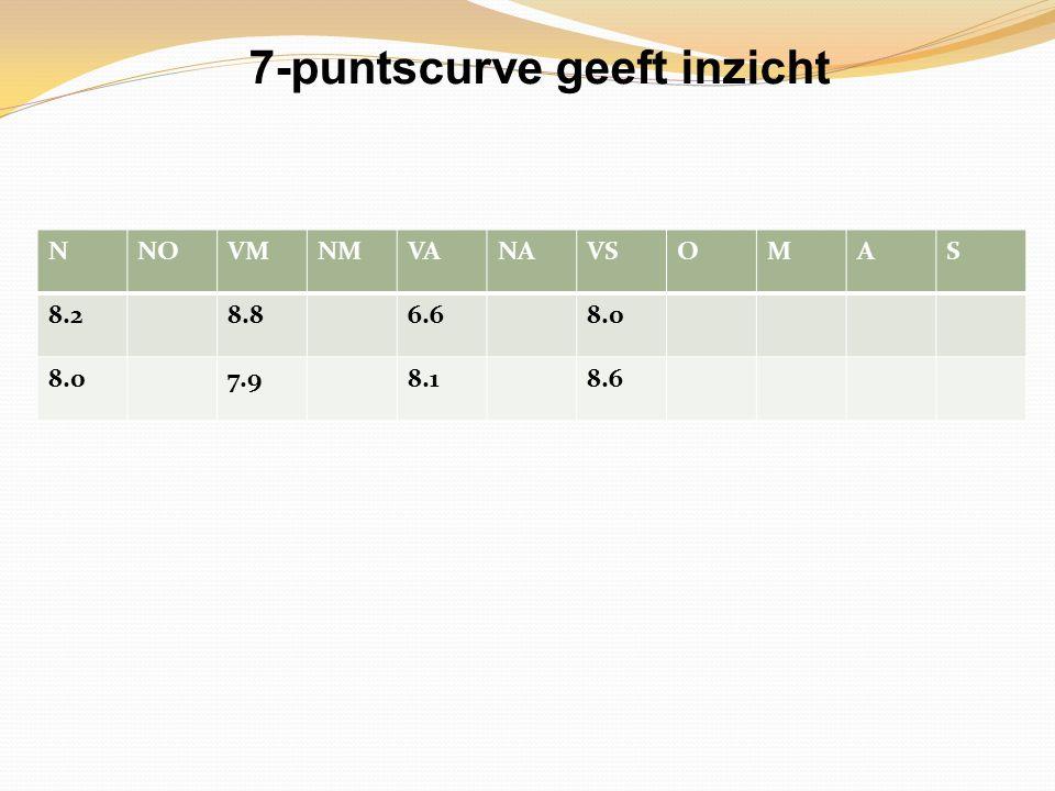 7-puntscurve geeft inzicht NNOVMNMVANAVSOMAS 8.28.86.68.0 7.98.18.6